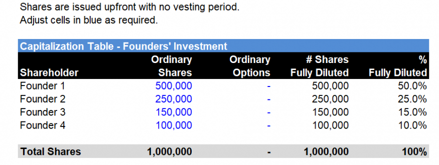 Equity Shareholdings Cap Table