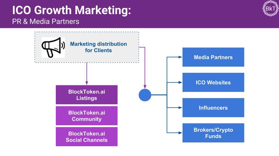 BlockToken.ai Marketing Snapshot