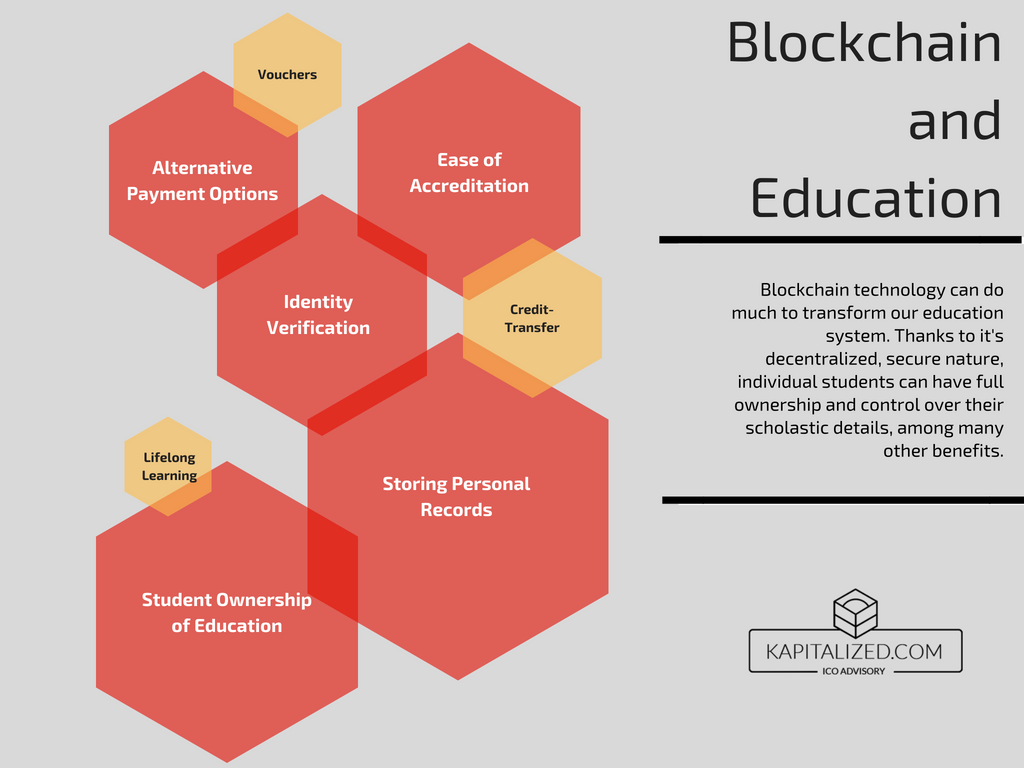 Blockchain and education