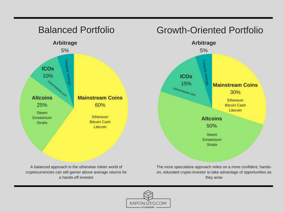 Crypto portfolio chart