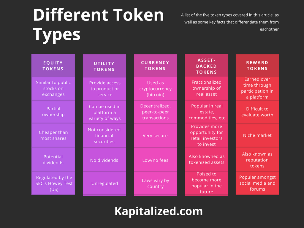 Different Token Types Chart