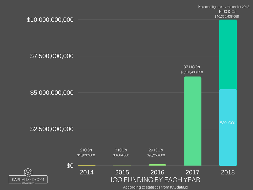 ICO Funding By Each Year