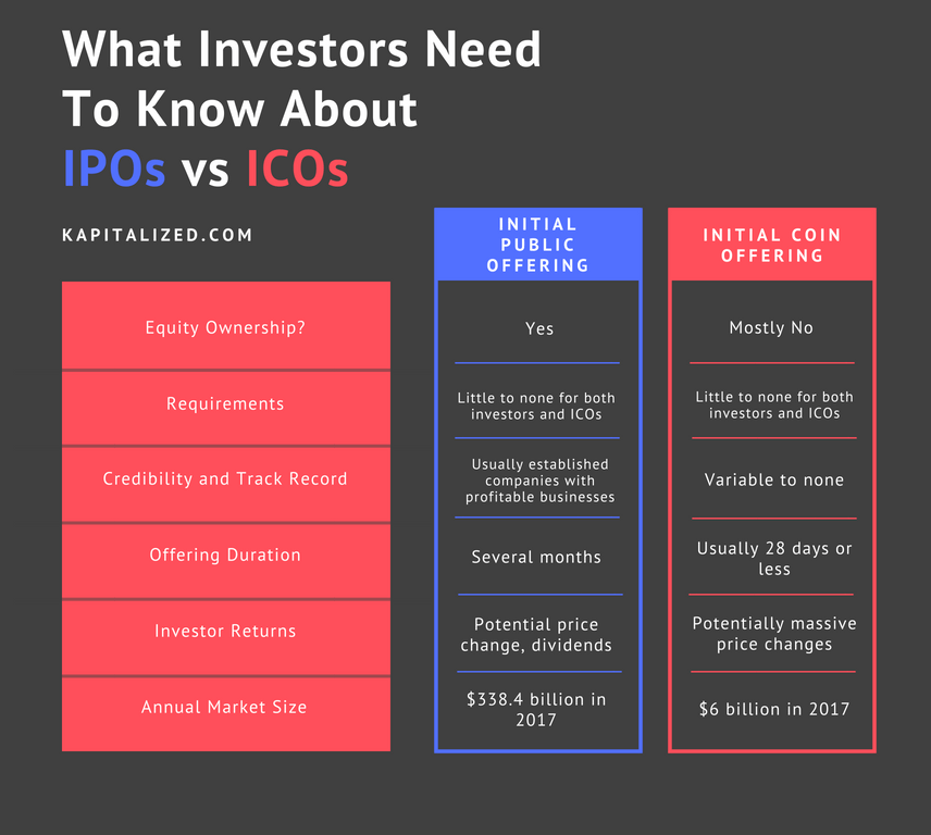 Advantages of using a ipo diagram