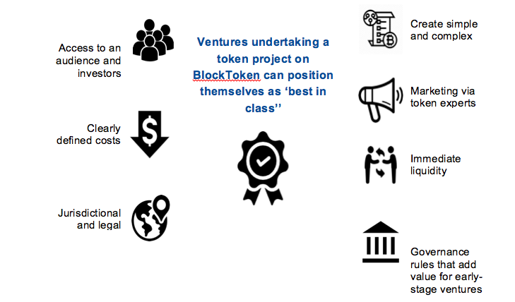 How the BlockToken ICO Platform Works