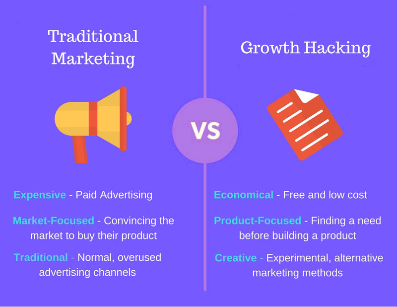 Traditional Marketing vs Growth Hacking