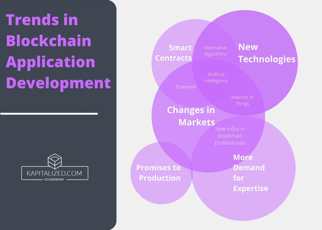 Trends in blockchain app development chart
