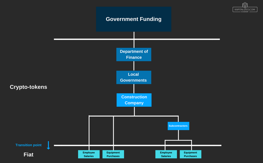 government crypto public projects 2