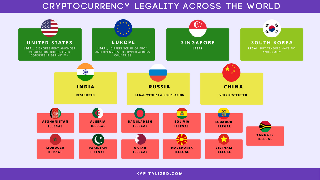 Cryptocurrency Legality Across the World