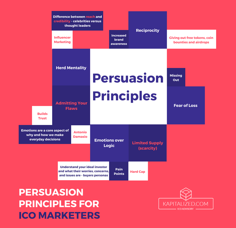 Principles of persuasion chart