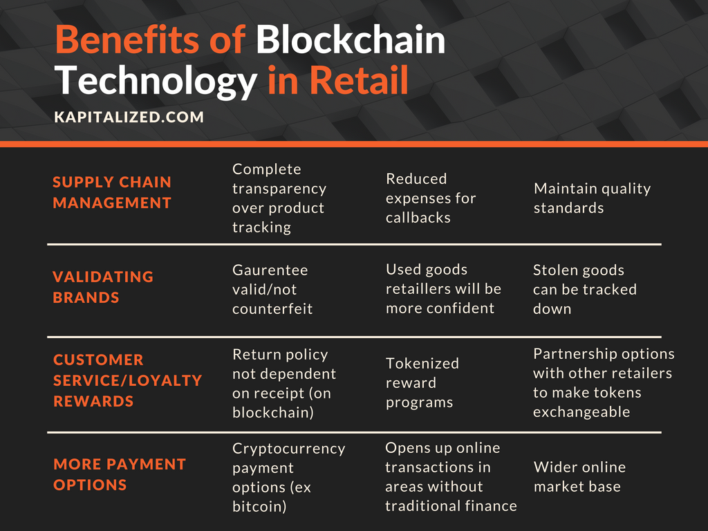 How Blockchain Technology Can Change the Face of the Retail Industry