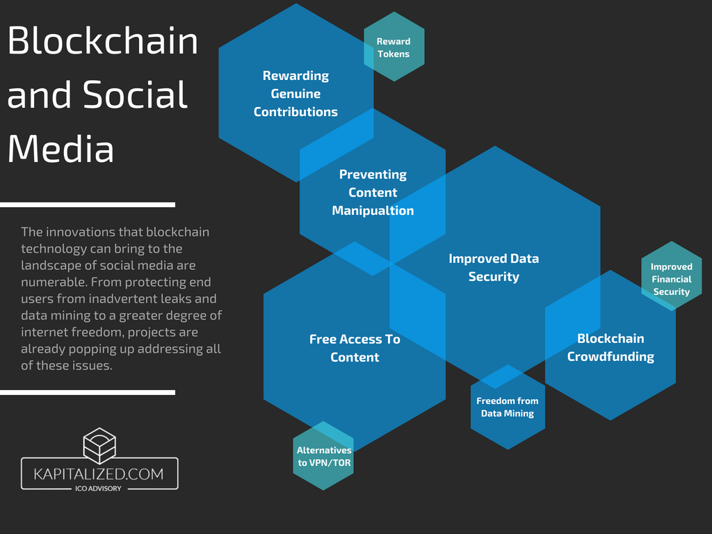 Blockchain and Social Media