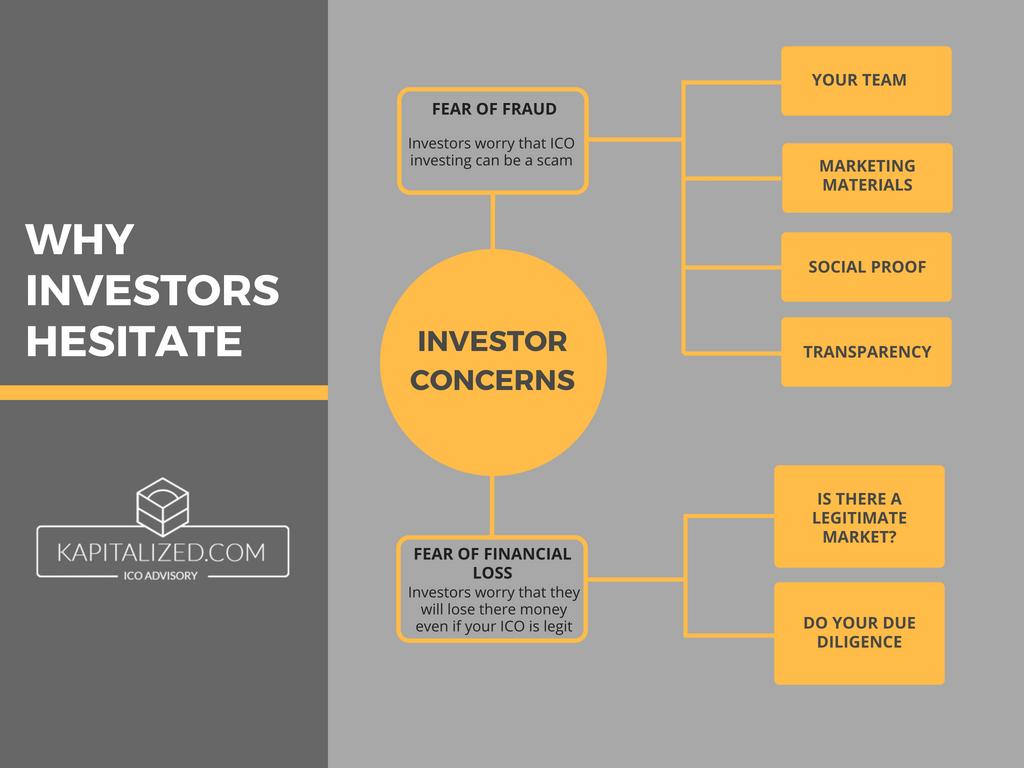 why investors hesitate chart